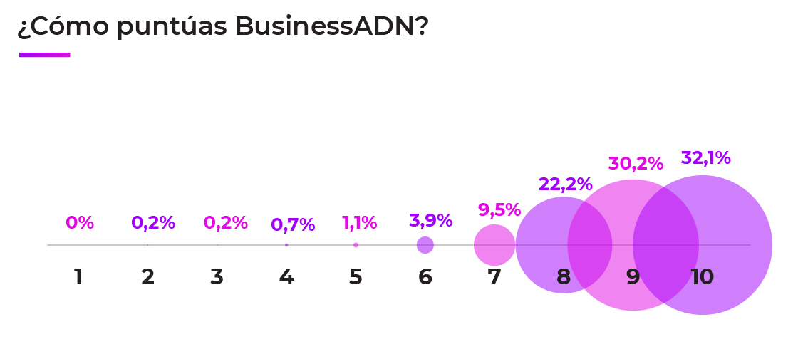 ¿Cómo puntúas BusinessADN?
