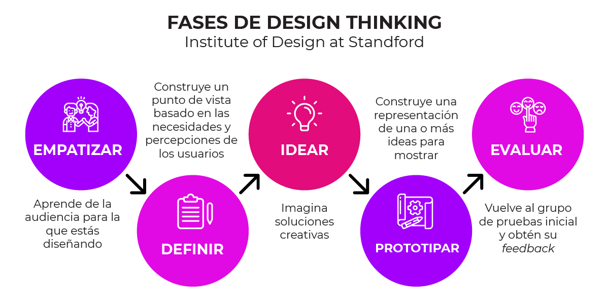 Design Thinking Concepto